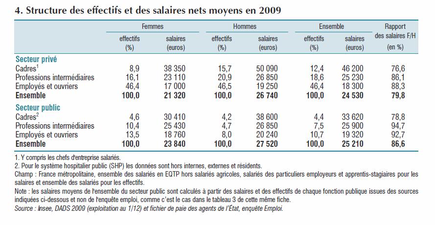 Carts de salaires plafond de verre temps partiel subi l insee en parle le blog de polluxe - Salaire plafond securite sociale ...