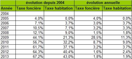 taxes-paris